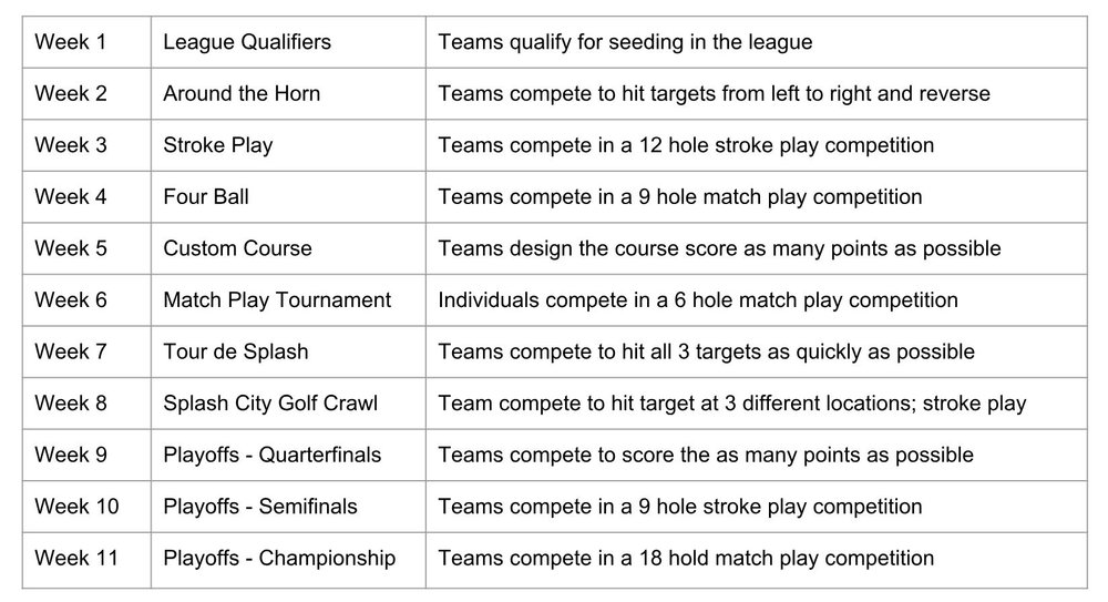 Each water golf competition is a different variation of stroke play or match play.  The teams that perform the best throughout the season will advance to the playoffs and championship rounds.