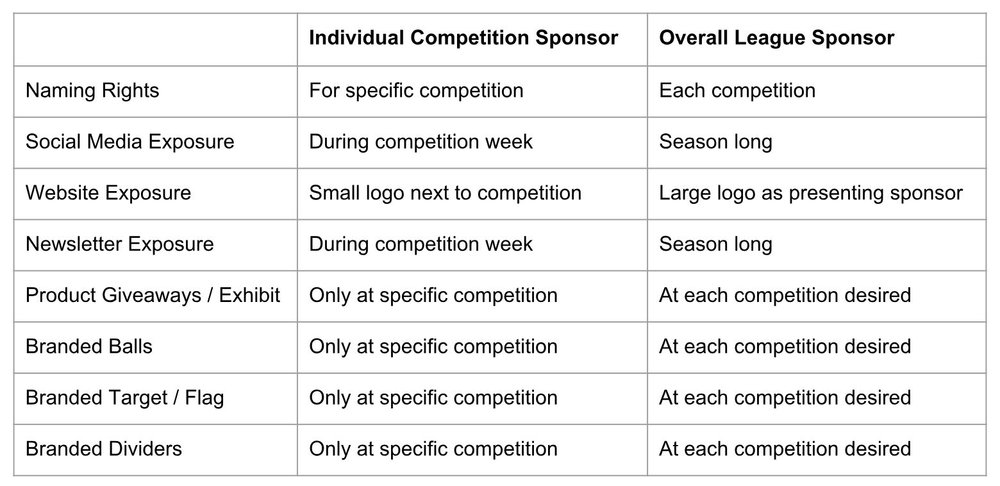 There are plenty of opportunities to sponsor our competitive water golf league.