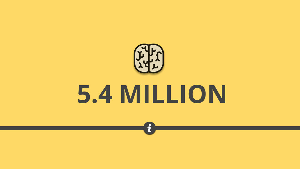 There are more than 5.4 million people suffer from dementia in the United States, alone.