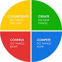 Innovatrium Coaching