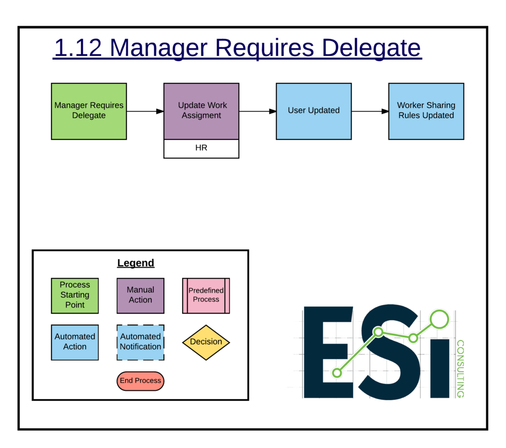 1.12 Manager Requires Delegate -