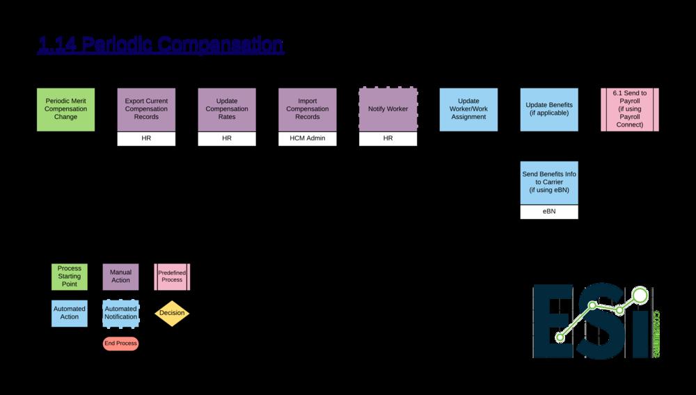 1.14 Periodic Compensation Change -