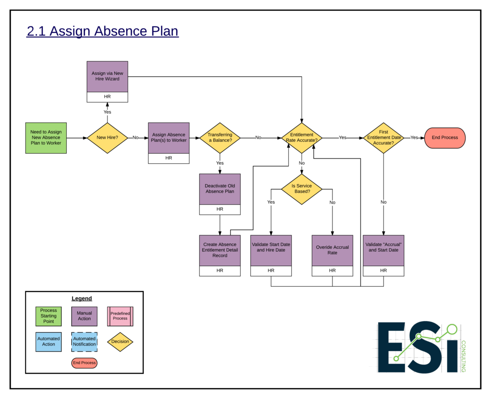 2.1 Assign Absence Plan -