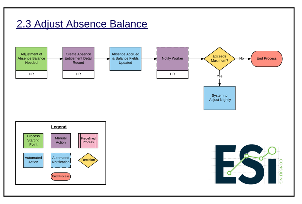 2.3 Adjust Absence Balance -
