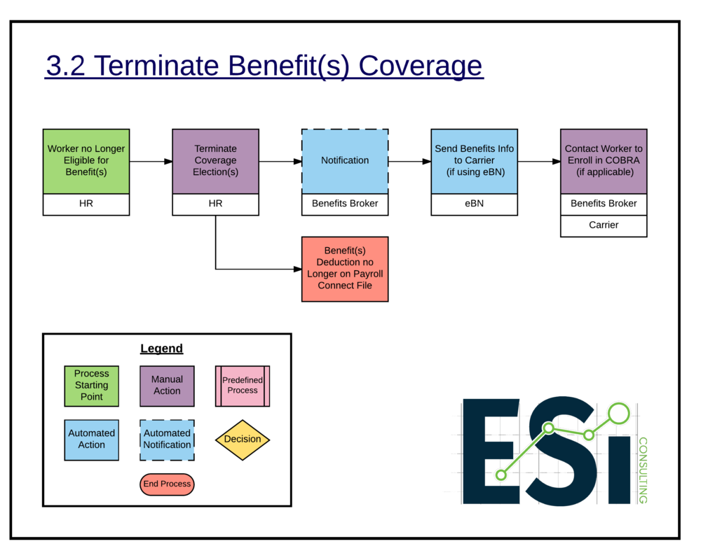 3.2 Terminate Benefit(s) Coverage -