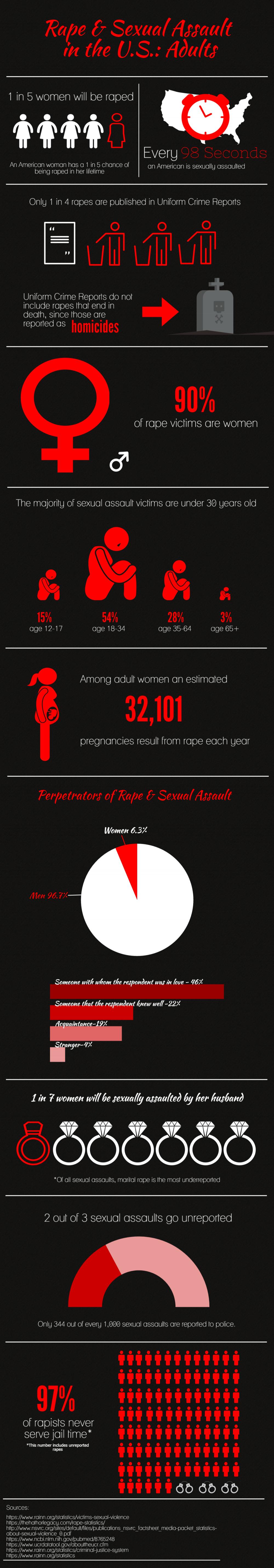 Adult Rape Stats