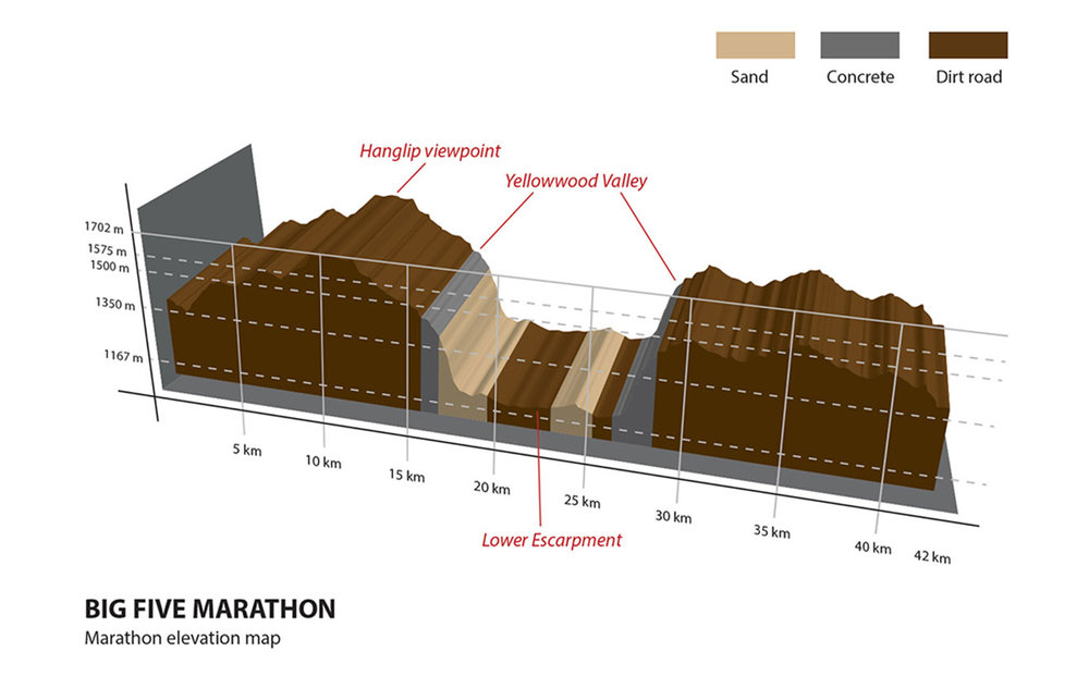 Big Five Marathon Elevation Map and Course Description (Big Five Marathon Website)     'The start and finish line are situated at Lakeside Lodge on the upper escarpment. After the start, the marathon and half marathon routes take the runners past Ravineside Lodge, the Entabeni Monolith and further on to the lower plateau. This first section is run on dirt roads made up of red sand. Runners will pass a few hills (nothing too bad…the worst is yet to come!). And when you reach Hanglip View Point, you backtrack and run back before you reach Yellow Wood Valley. This surface is very uneven with loose rocks, pebbles and holes.  The Yellow Wood Valley is the most dreaded part of the course. You are about to run down the steepest slope of your life! This sharp descent is on a paved surface. The next three kilometres or so will be excruciatingly hard on your quads as you negotiate the steep slope. You reach lion country after the descent. And, although the next nine kilometres are flat, you're running through deep sand. Full marathoners do a 9km loop, whereas half marathon runners run a 2km loop.  This brings us back to Yellow Wood. And yes, you guessed correctly - we're going up the dreaded hill this time! Be prepared to take things slowly as it's virtually impossible to run up this hill.  The route carries on to Long Drive, a narrow valley, where marathon runners do a 6km loop. Half marathoners run across the valley and reach the final section of the route. This section is run on dirt trails, a welcome respite from the deep sand and loose stone terrain earlier on.  The end of the run is fairly hard (final four kilometres). We run halfway down the ridge, which provides us with a wonderful view out over the plateau's lake. The surface is fairly bad, consisting of hard uneven stony ground with plenty of large rocks and stones of all sizes. This final part has quite a few hills and as the surface is loose, it pays to keep a careful watch on the ground as we run towards the finish. With the finish line in sight you can now take it nice and easy.  The weather is very dry, sunny and cool at this time of the year. Participants can expect an average temperature of around 15-20 Celsius, but with variations due to sun, shade, wind and altitude.'