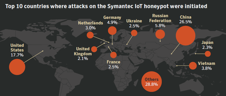 top-ten-attacks-against-honeypot-countries.png