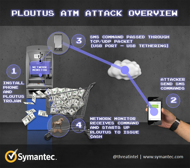 ATM-attack-ploutus-2.png