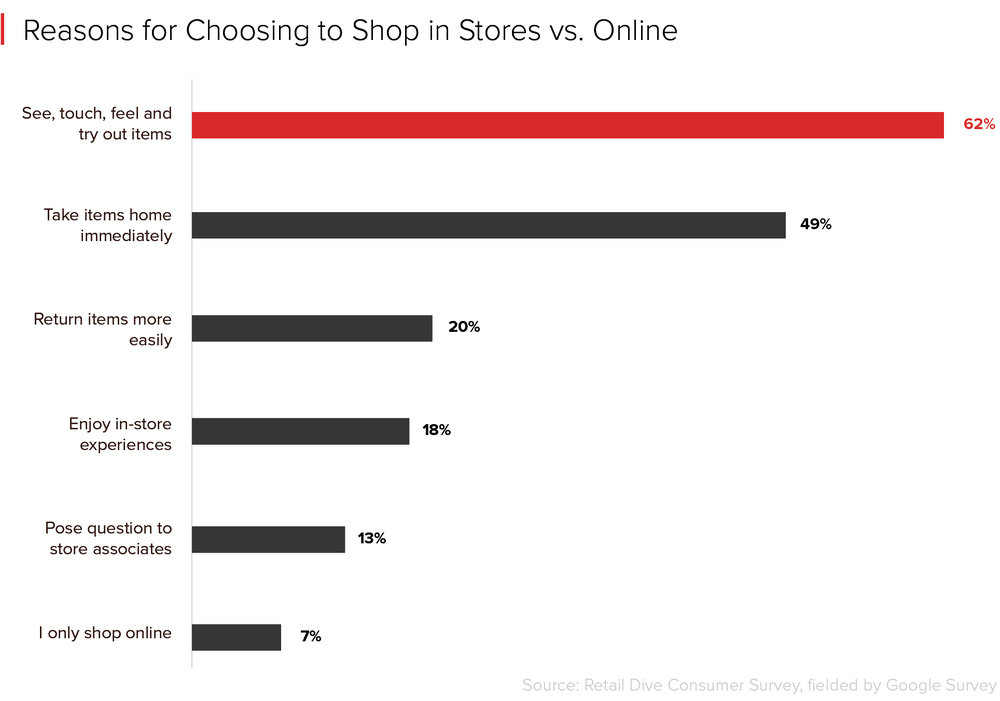 http://www.retaildive.com/news/why-most-shoppers-still-choose-brick-and-mortar-stores-over-e-commerce/436068/