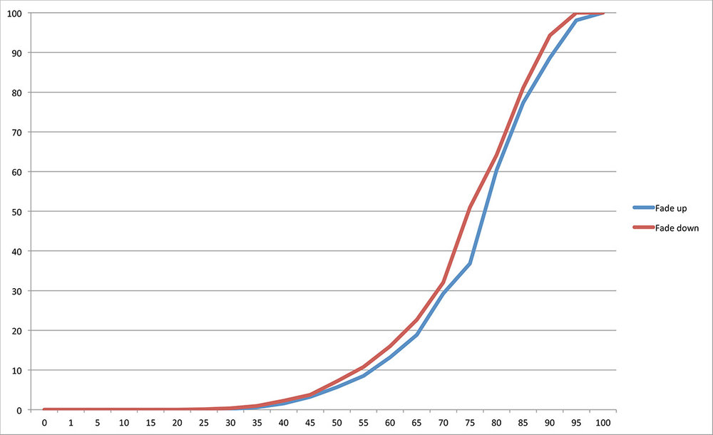G1: This graph shows the dimming curve of the halogen lamp on the trailing edge dimmer