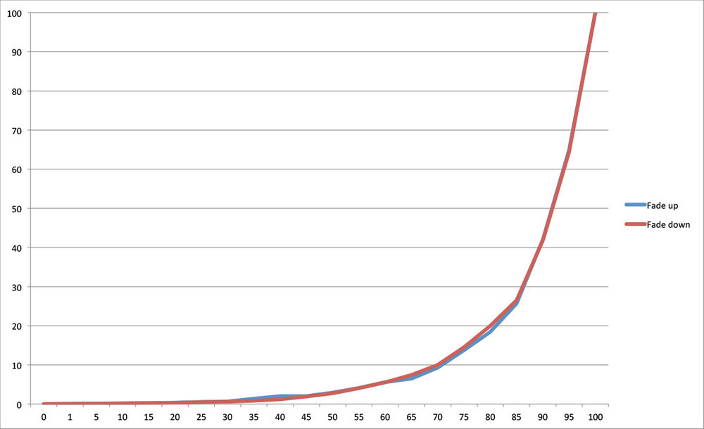 G2: The graph shows the dimming curve of the halogen lamp on the DALI trailing edge dimmer