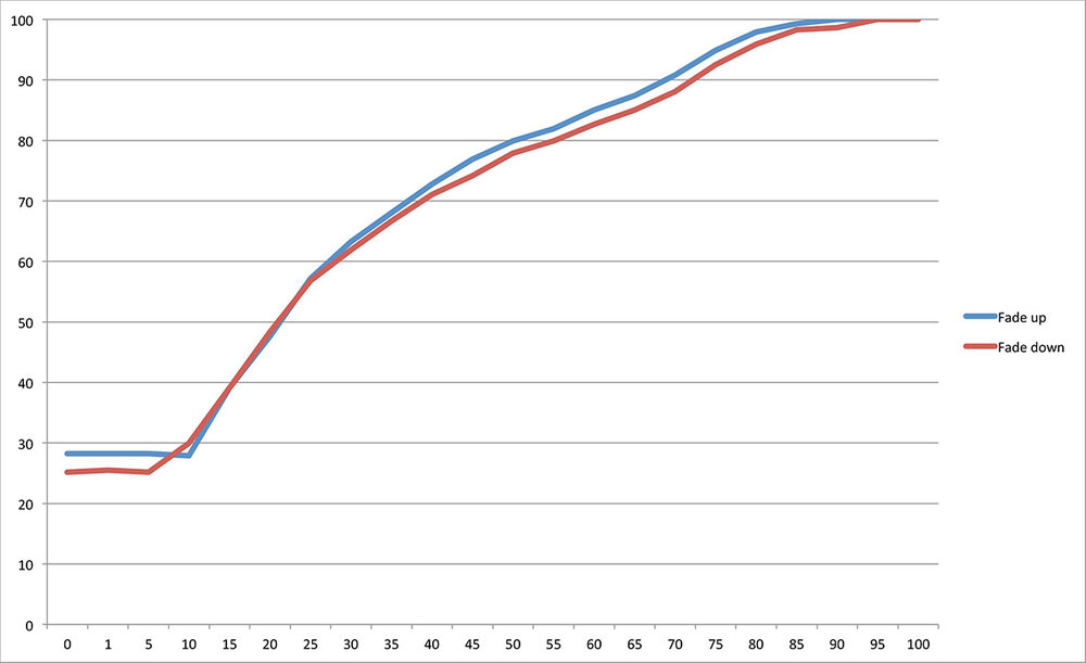 G5: The graph shows the dimming curve of the single Lamp 2 on the trailing edge dimmer