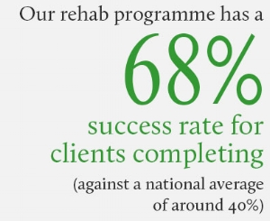 Rehab completion success rate