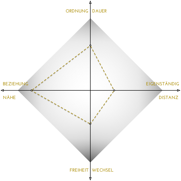 Riemann-Thomann-Diagramm.png