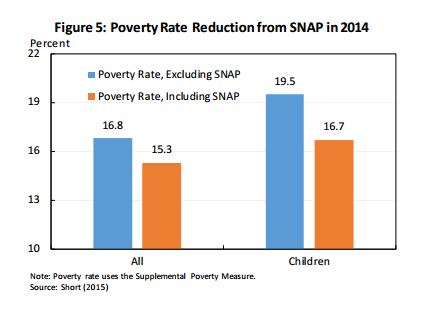 Poverty Rate Reduction from SNAP in 2014