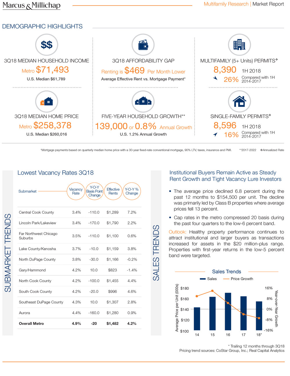 4Q18 Chicago Local Apartment Report-3.jpg
