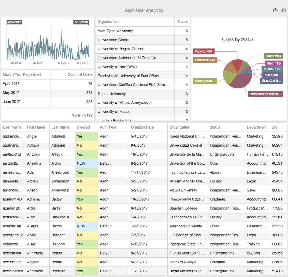 Aeon User Analytics.png