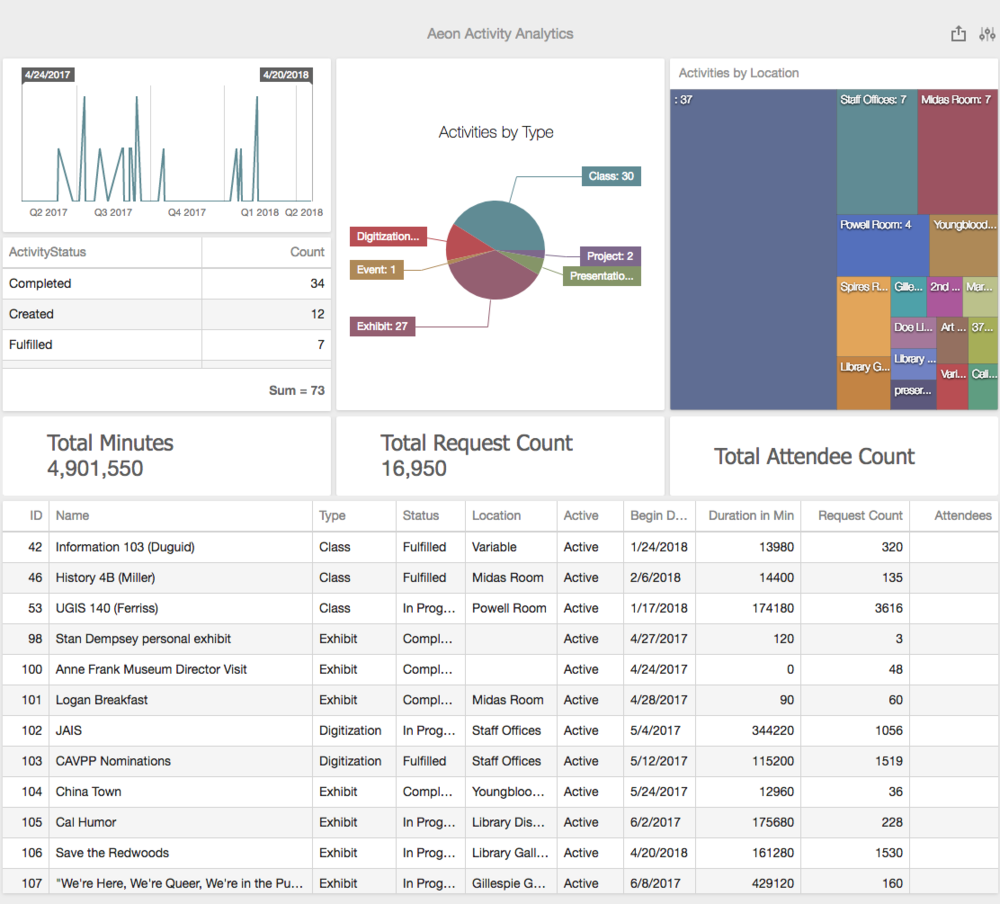 Aeon Activity Analytics.png
