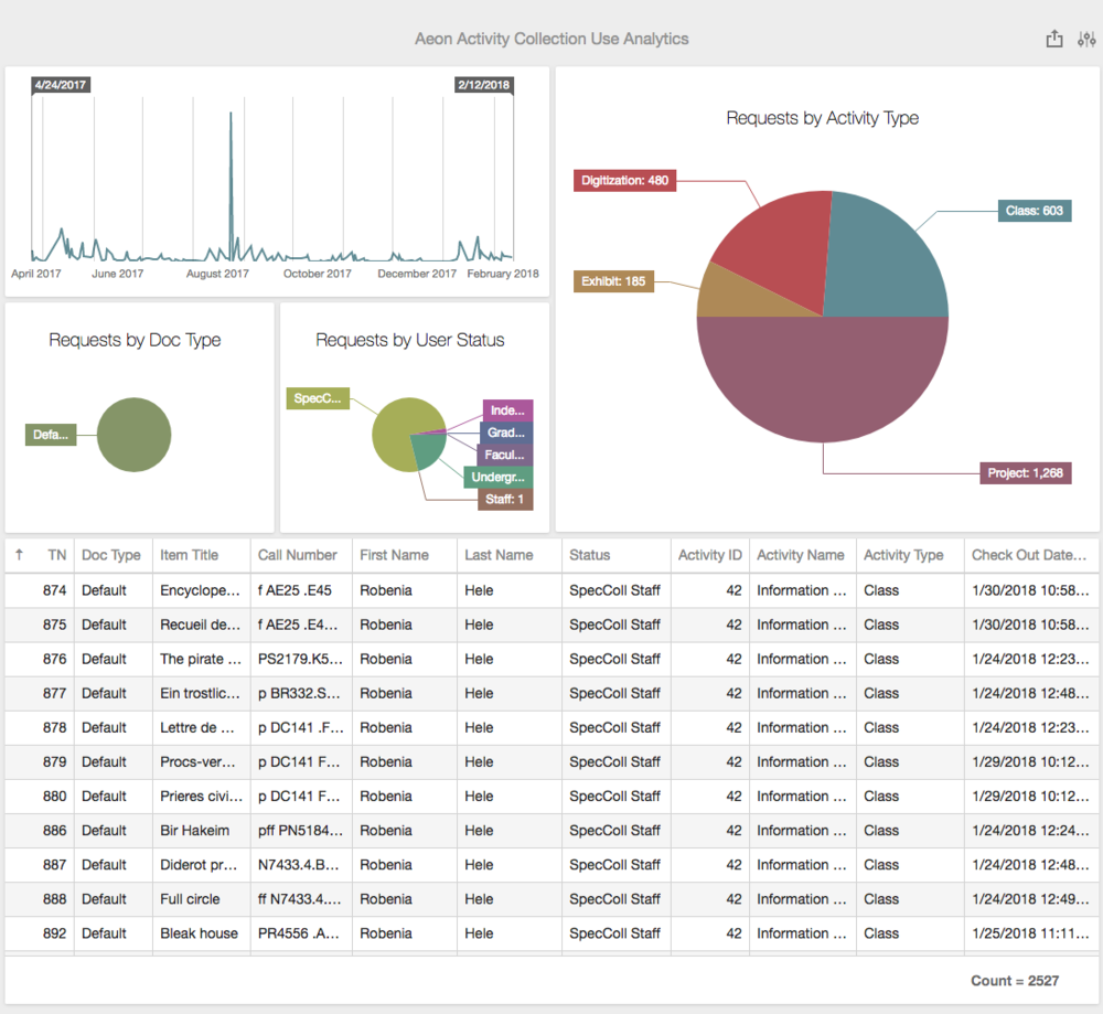 Aeon Activity Collection Use Analytics.png