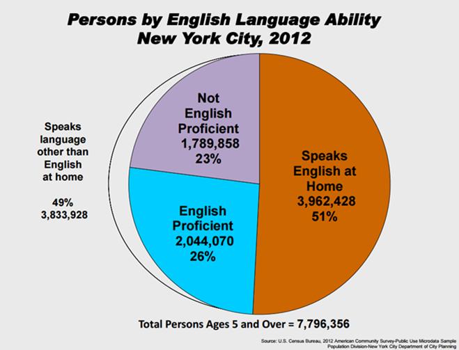 Buy language homework