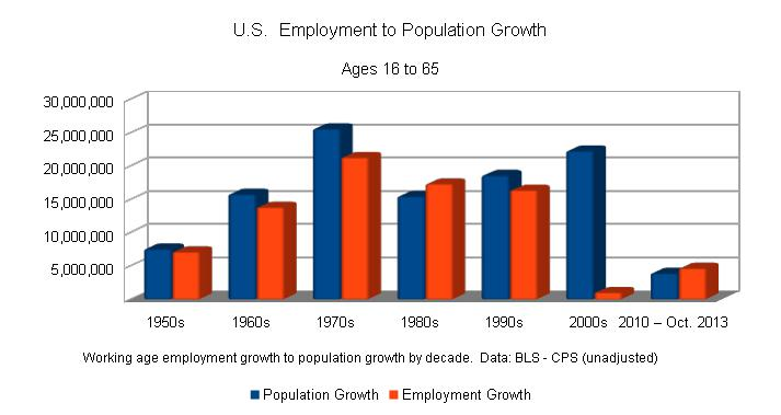 US_Employment_growth_vs_Population_Growth_by_decade.jpg