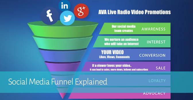 social media video funnel avaliveradio.jpeg