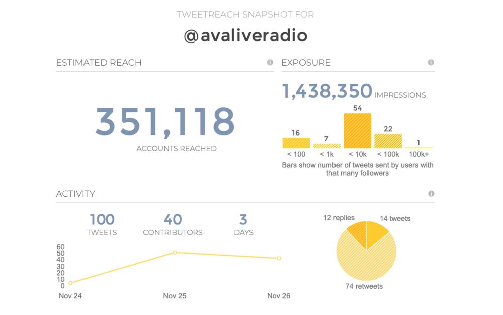 avaliveradio tweet reach stats.png