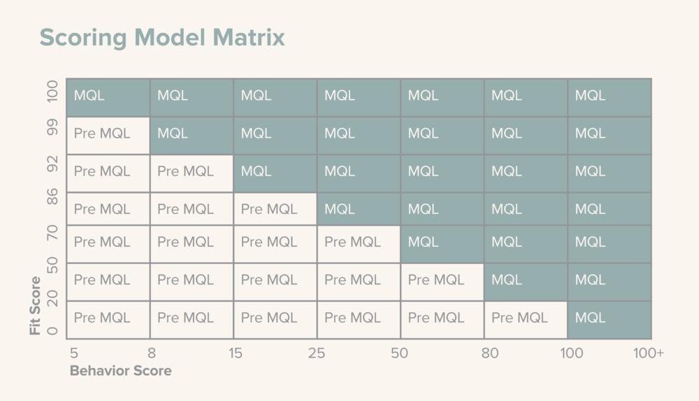 Scoring Matrix.png