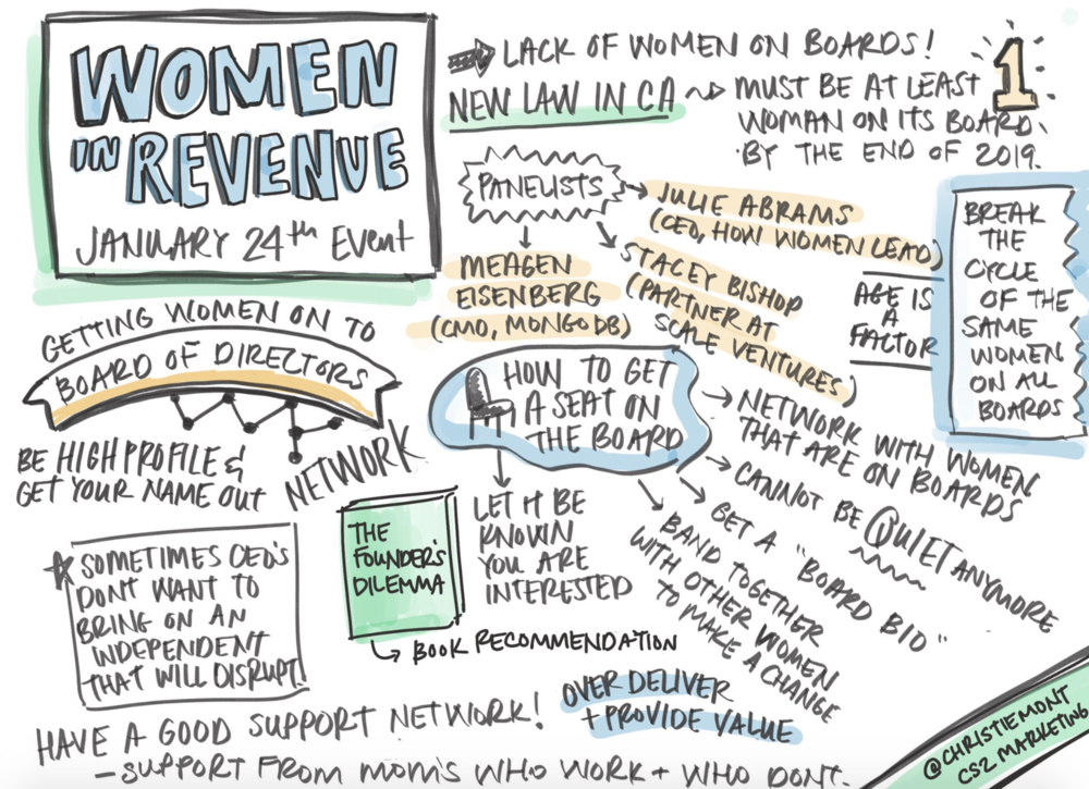 Sketchnotes from the event