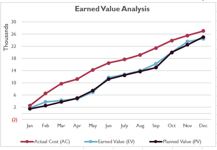 Earned Value Analysis Example - Earned Value (EV) with Actual Costs (AC) and Planned Value (PV)