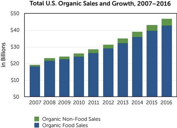 Credit: Organic Trade Association, 2016