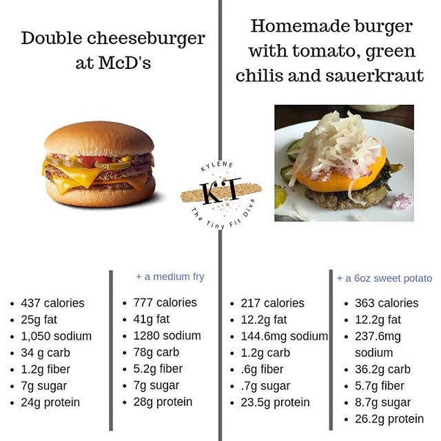 Brace yourself! This posts gets DEEP! 😱Look at the HUGE difference there is between a homemade 4oz burger with flavor and toppings and a double cheeseburger from McD's! 🤮Read to the bottom!👇🏻👇🏻👇🏻👇🏻 #  Take a look at how all the totals SKYROCKET when you add a simple and addicting side of medium fries....☠️❌ #  But let's take a look at the details🧐....under the double cheeseburger and fries you have tons of calories and sodium and carbs sure.... but beyond that they are EMPTY calories. 🙅🏼‍♀️ zero nutritional value. Ok, let's be generous. Maybe some semi-good protein but that's about where it stops...Let's look even closer at the ACTUAL ingredients….since IG limits my post I'll give you the highlights: #  For the FRIES: Beef flavor which contains milk and wheat, color, and dextrose (sugar) ❗️❗️❗️BEEF FLAVOR on FRIES? Inflammatory oils..and COLOR? why do fries need color?⁉️⁉️⁉️ #  BUN: Tons of garbage #  CHEESE 🧀 Ingredients: Soy and color added #  KETCHUP  High Fructose Corn Syrup, ⬅️Corn Syrup, ⬅️Natural Flavors. #  OH.EM.GEE. 😭🤯😰 #  Ok enough depression let's look at some good news 🤗🤗🤗🤗💕💕✅✅✅ #  On the homemade side, you have grass-fed beef, sauerkraut, green chilis and a sweet potato which provides lots of healthy protein, fiber, slow burn carbs....not to mention 482% of your vitam A ( thanks sweet potato!). 😄 #  One more thing 💜💙 #  Sometimes whats even MORE important is what's missing....when you cook food at home and choose high quality ingredients you skip the grain fed, antibiotic raised, hormone filled, mistreated animals and you get nutrient dense well treated, grass-fed animals instead. You also get fewer calories, more nutrients, more energy and less inflammation.  #  It's a win win win for you AND them! 🍇🍉🐏🐓🐄😀😍😋