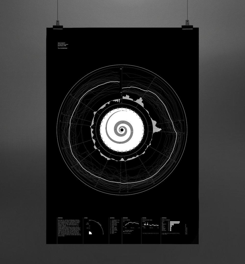 Oddityviz_10_Emotions_poster