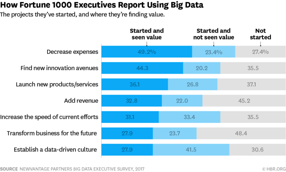 fortune-execs-report-using-big-data1024x617.png
