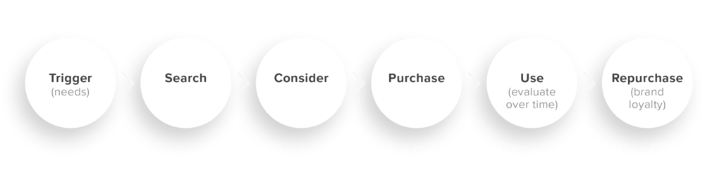 digital-reshaping-consumer-journey-white@2x.png