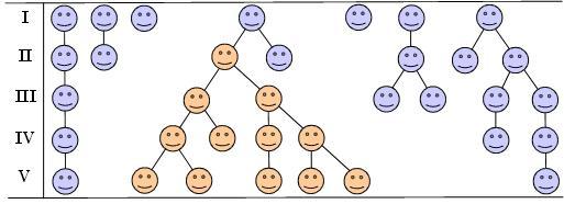 In een populatie wordt een individu geboren met een bovengemiddeld gunstige eigenschap (hier een kleur). Daardoor krijgt hij veel afstammelingen. De gunstige eigenschap komt in latere generaties veel vaker voor en wordt uiteindelijk algemeen.