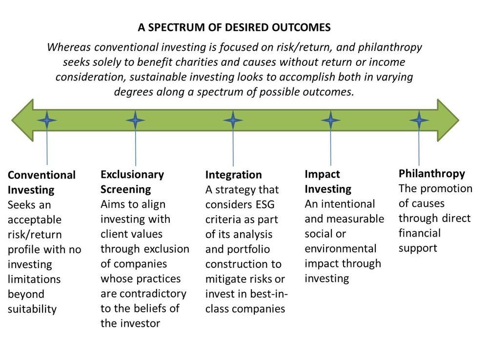 Sustainable Investing Spectrum.jpg
