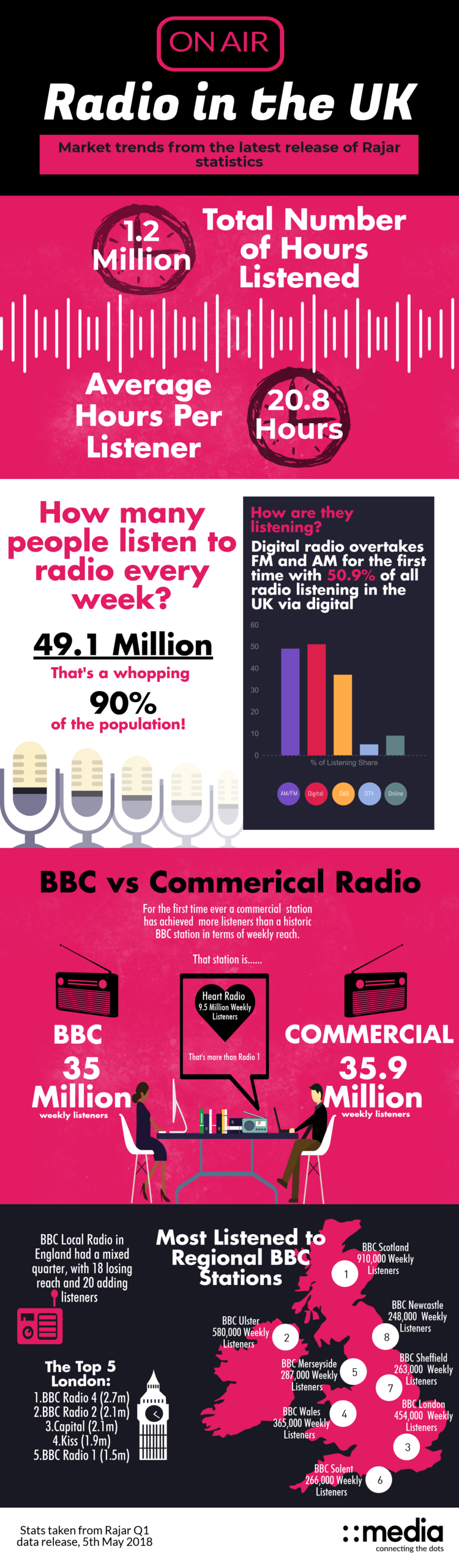 Broadcast PR: Rajar Q1 2018 Figures and Trends