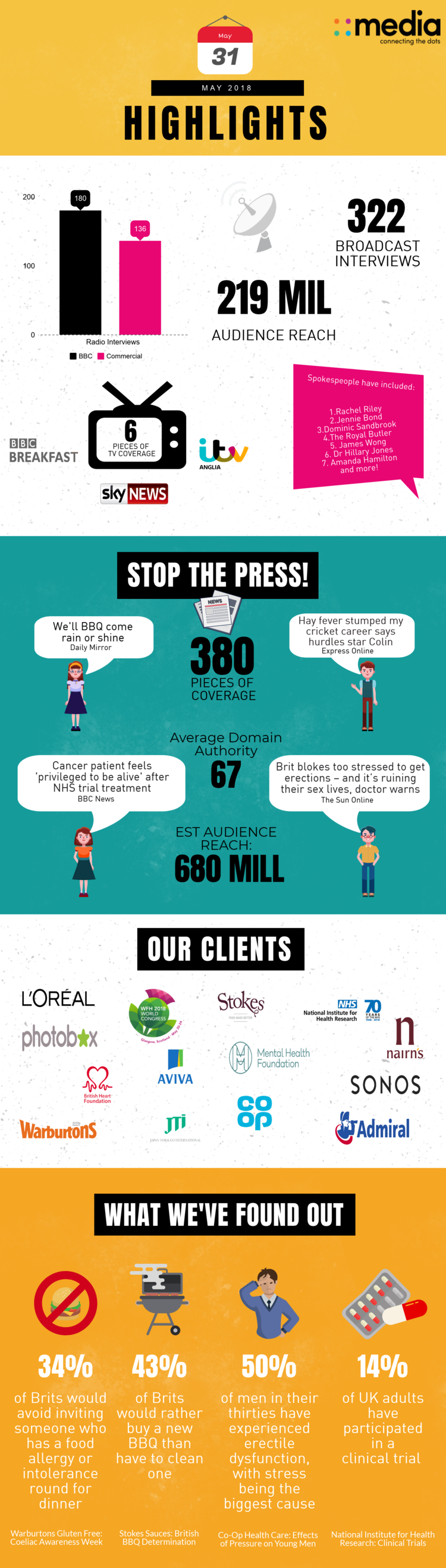 Infographic: May Highlights at 4media group