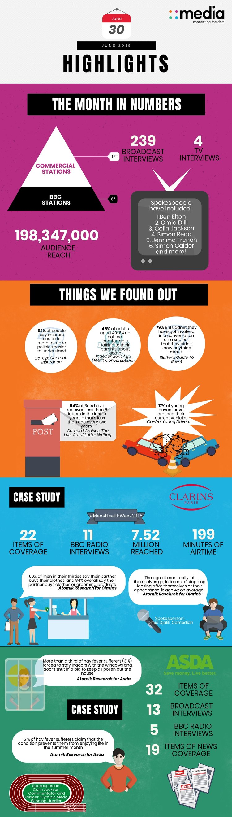 Infographic: June Highlights at 4media group