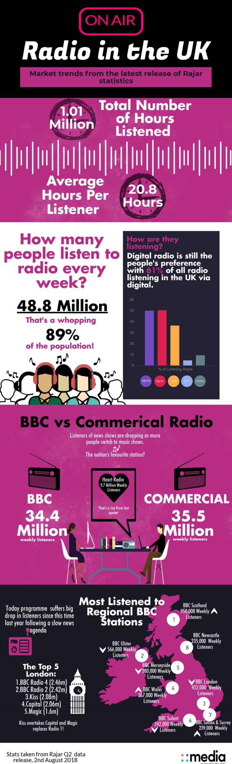 Rajar Infographic