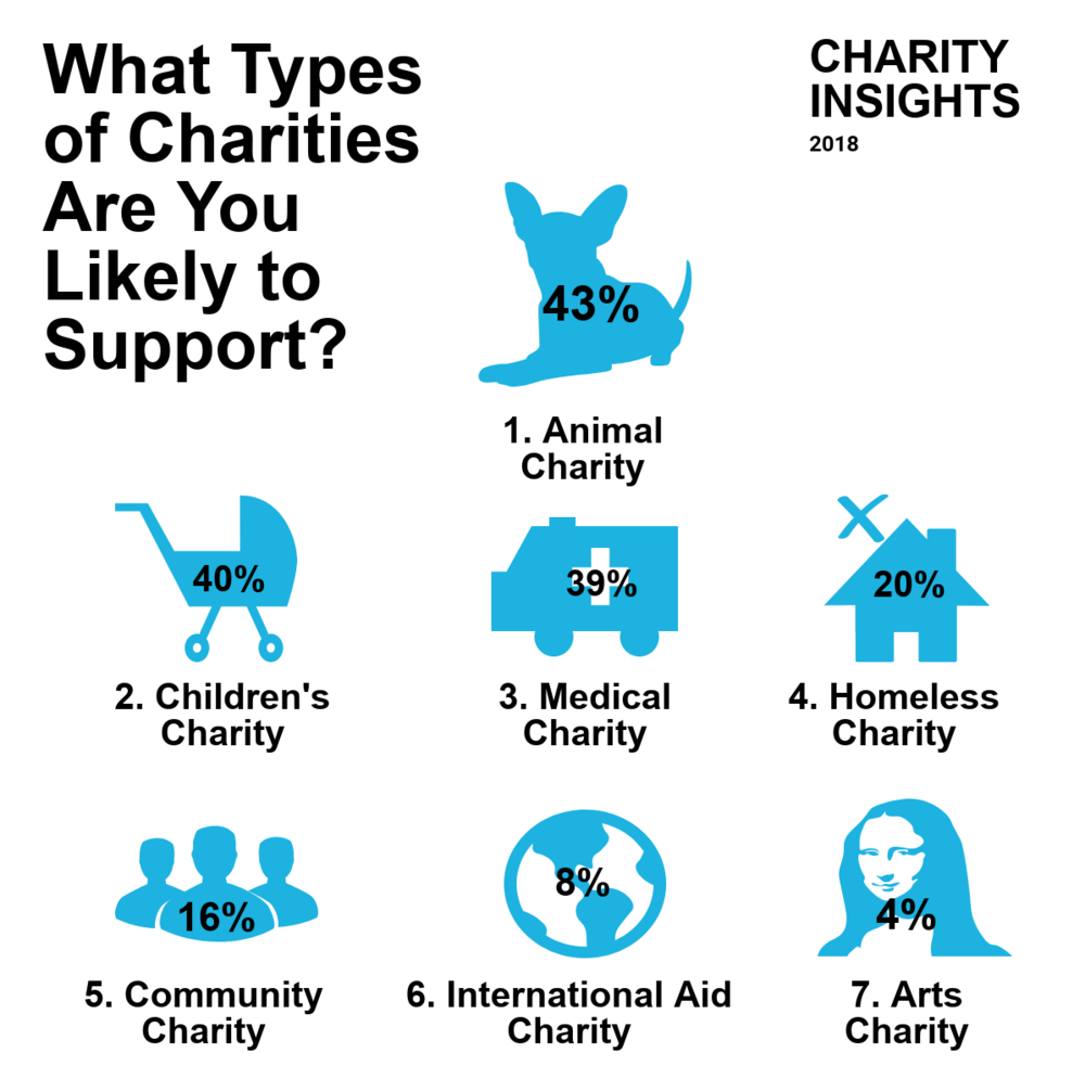 types of charity.png