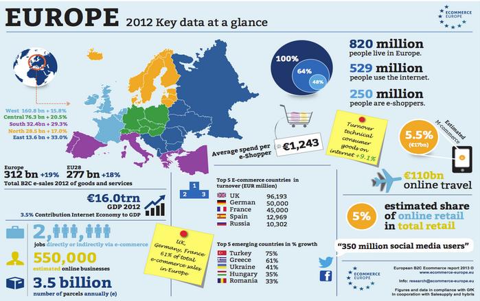 infographic groeicijfers Europese e-commerce