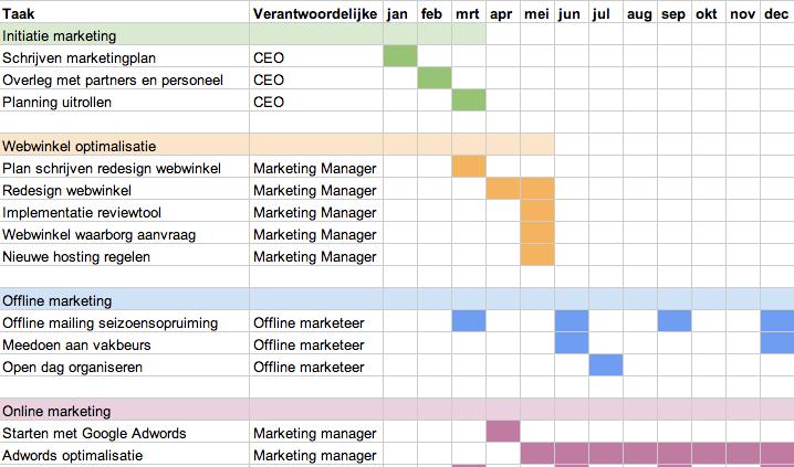 kosten en baten plan van aanpak Een marketingplan schrijven   MediaCT kosten en baten plan van aanpak