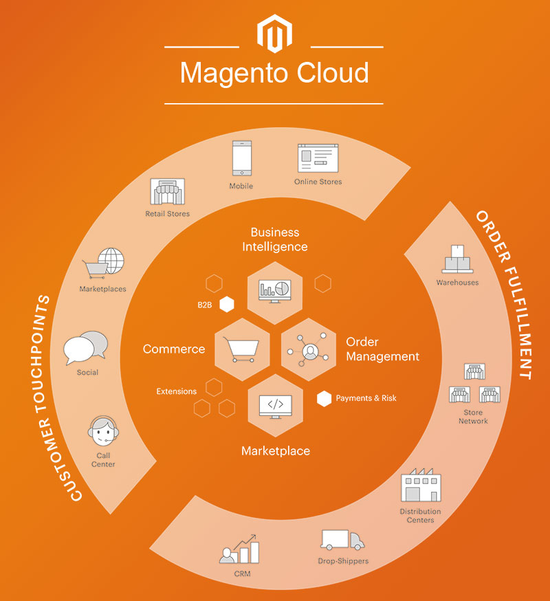 Magento biedt uiteenlopende commerce oplossingen voor zowel de B2C als B2B markt.