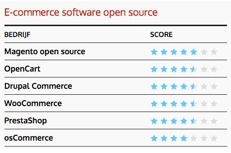 De beste scorende open source e-commerce software 2018