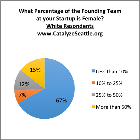 Founder POC ratio.png