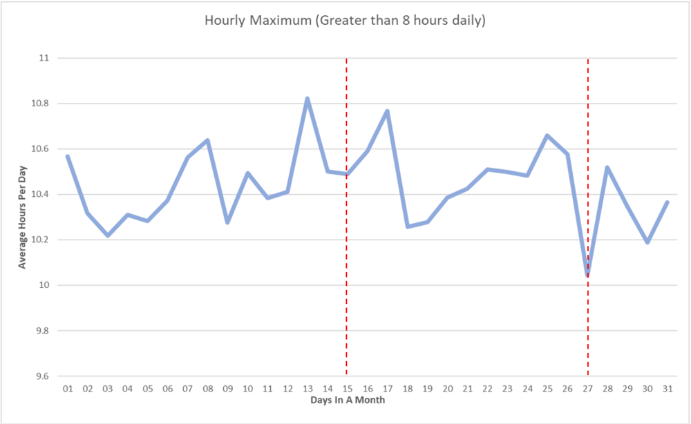 hourlymax_monthavg.png