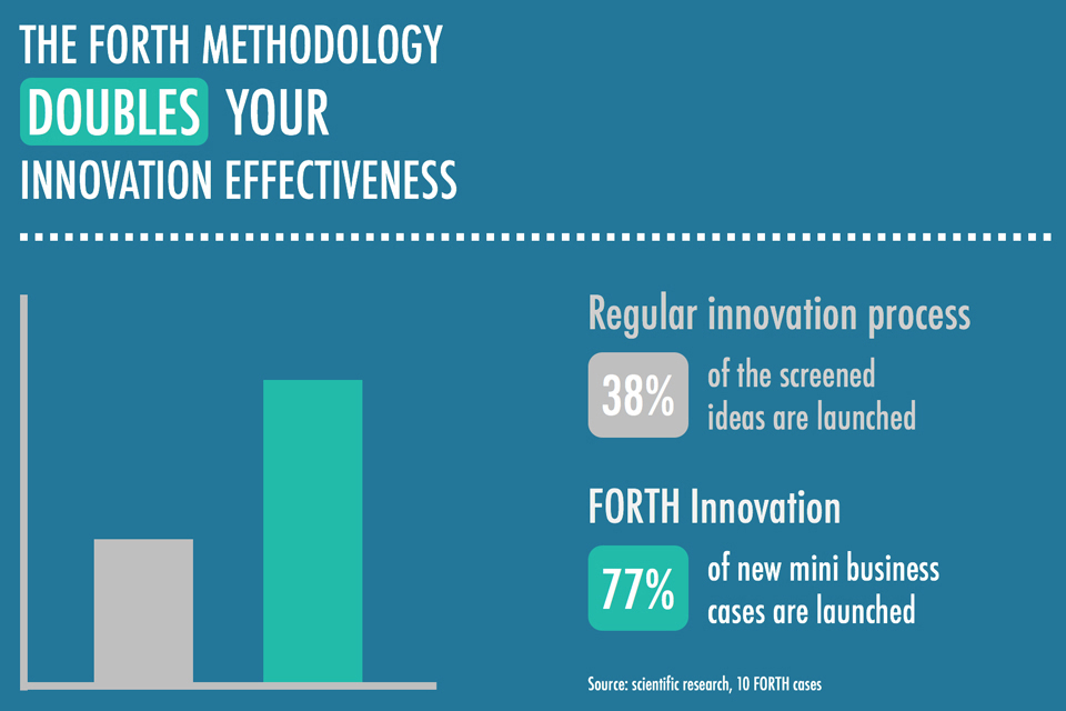 The FORTH Innovation methodology doubles your innovation effectiveness
